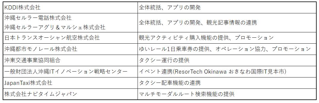 http://corporate.navitime.co.jp/topics/44baac8704f09509afb35a2a59dad2ecec0c5e9f.png