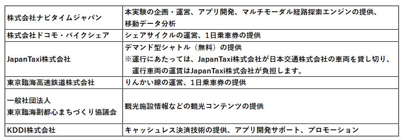 http://corporate.navitime.co.jp/topics/6f7129ee6cd333c5d083491b3bd8da529ab17bcb.png