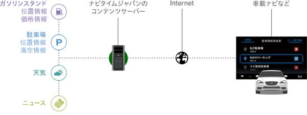 01_connect_press_api.png