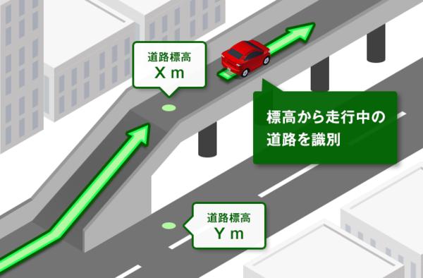 道路標高データを利用した3Dマッチング_プレスリリース.png