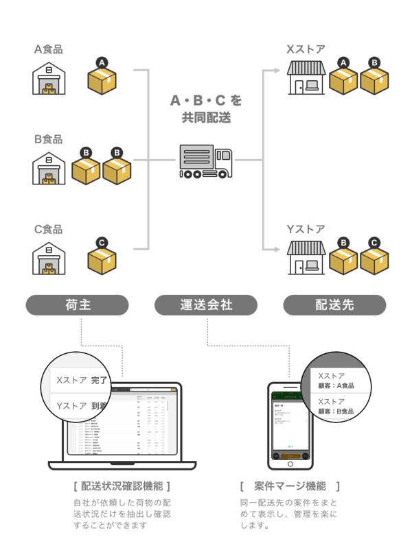 第一物流プレス用画像_最終.png