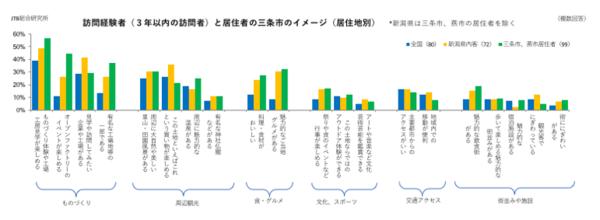 第一部(図4)訪問経験者(3年以内の訪問者)と居住者の三条市のイメージ(居住地別).png