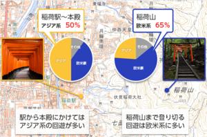 分析事例2:国籍別の周遊傾向の違い.PNG