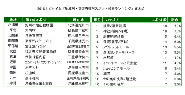 地域別・都道府県別スポット検索ランキングまとめ.png