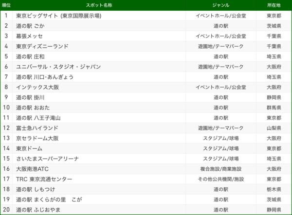 交通手段別スポットランキング_トラック.png