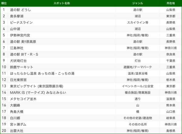 交通手段別スポットランキング_バイク.png