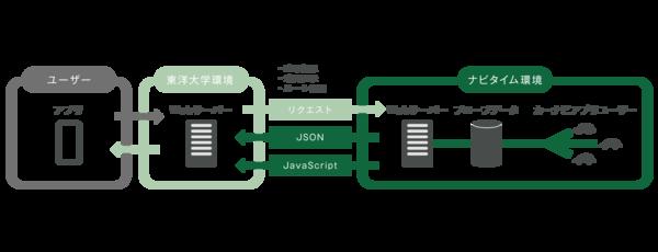 NAVITIME API プローブデータ提供.png