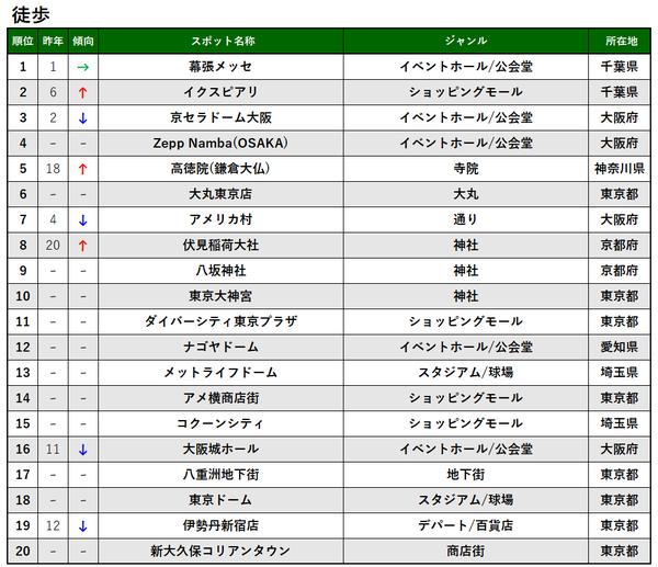 交通手段別TOP20_徒歩_プレス&MTアップ用.png