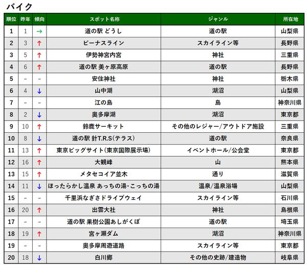 交通手段別TOP20_バイク_プレス&MTアップ用.png