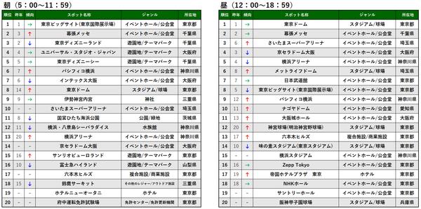 時間帯別TOP20_朝昼_プレス&MTアップ用.png
