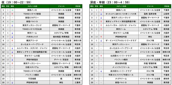 時間帯別TOP20_夜深夜早朝_プレス&MTアップ用.png