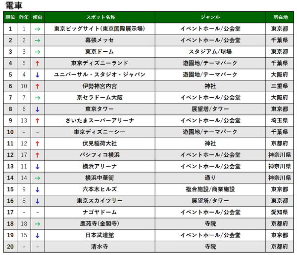 交通手段別TOP20_電車_プレス&MTアップ用.png