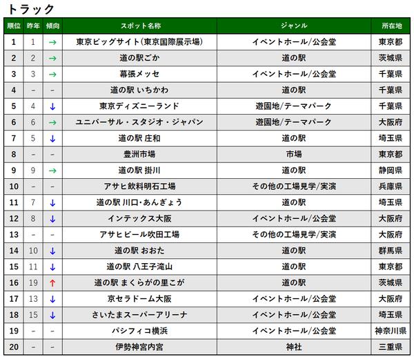 交通手段別TOP20_トラック_プレス&MTアップ用.png
