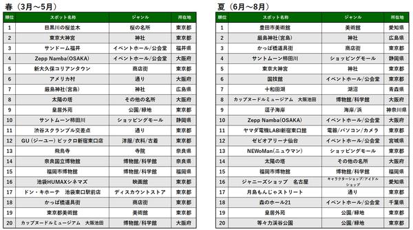 季節別TOP20_春夏_プレス&MTアップ用.png