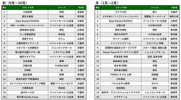 季節別TOP20_秋冬_プレス&MTアップ用.png