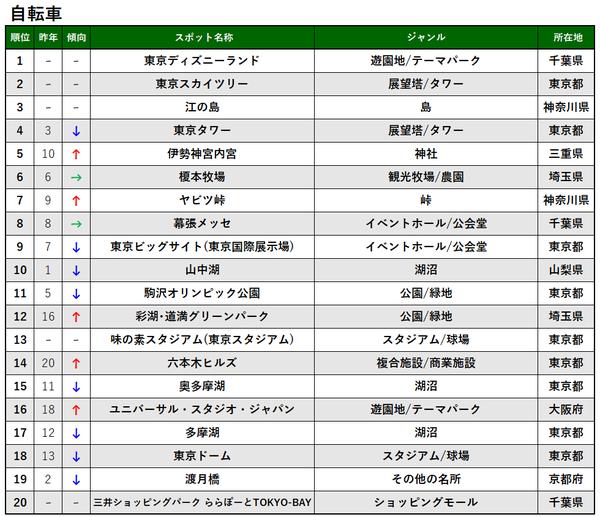 交通手段別TOP20_自転車_プレス&MTアップ用.png