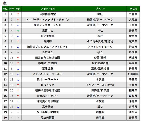 交通手段別TOP20_車_プレス&MTアップ用.png