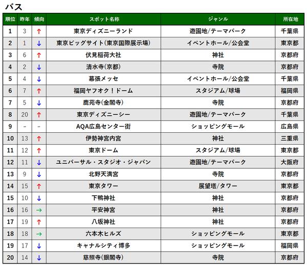 交通手段別TOP20_バス_プレス&MTアップ用.png