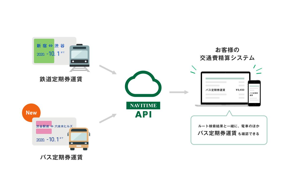 法人向け 『NAVITIME API』、バスの定期券運賃に対応開始