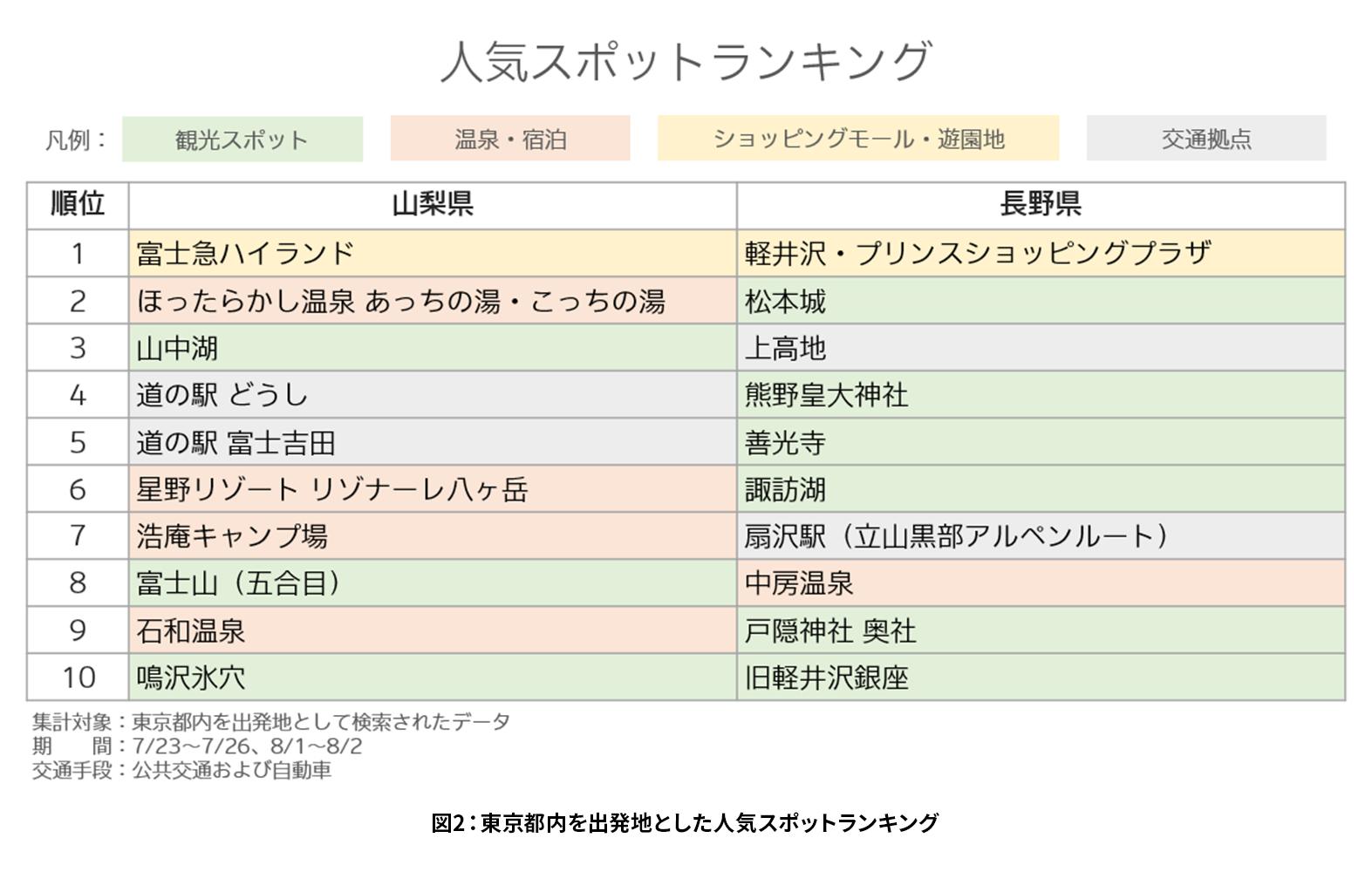 図2:東京都内を出発地とした人気スポットランキング.png