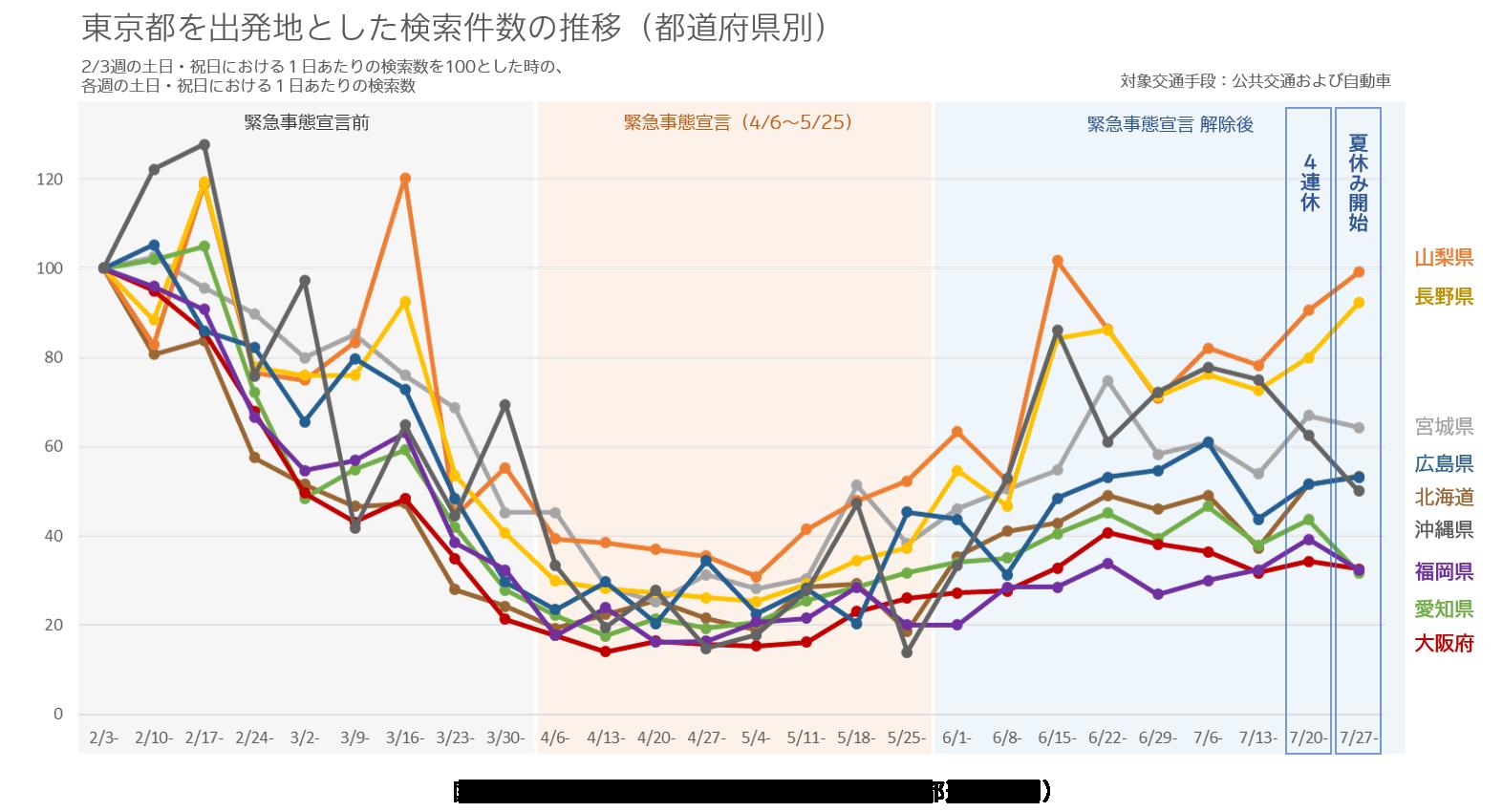 図1:東京都を出発地とした検索件数の推移(都道府県別).png