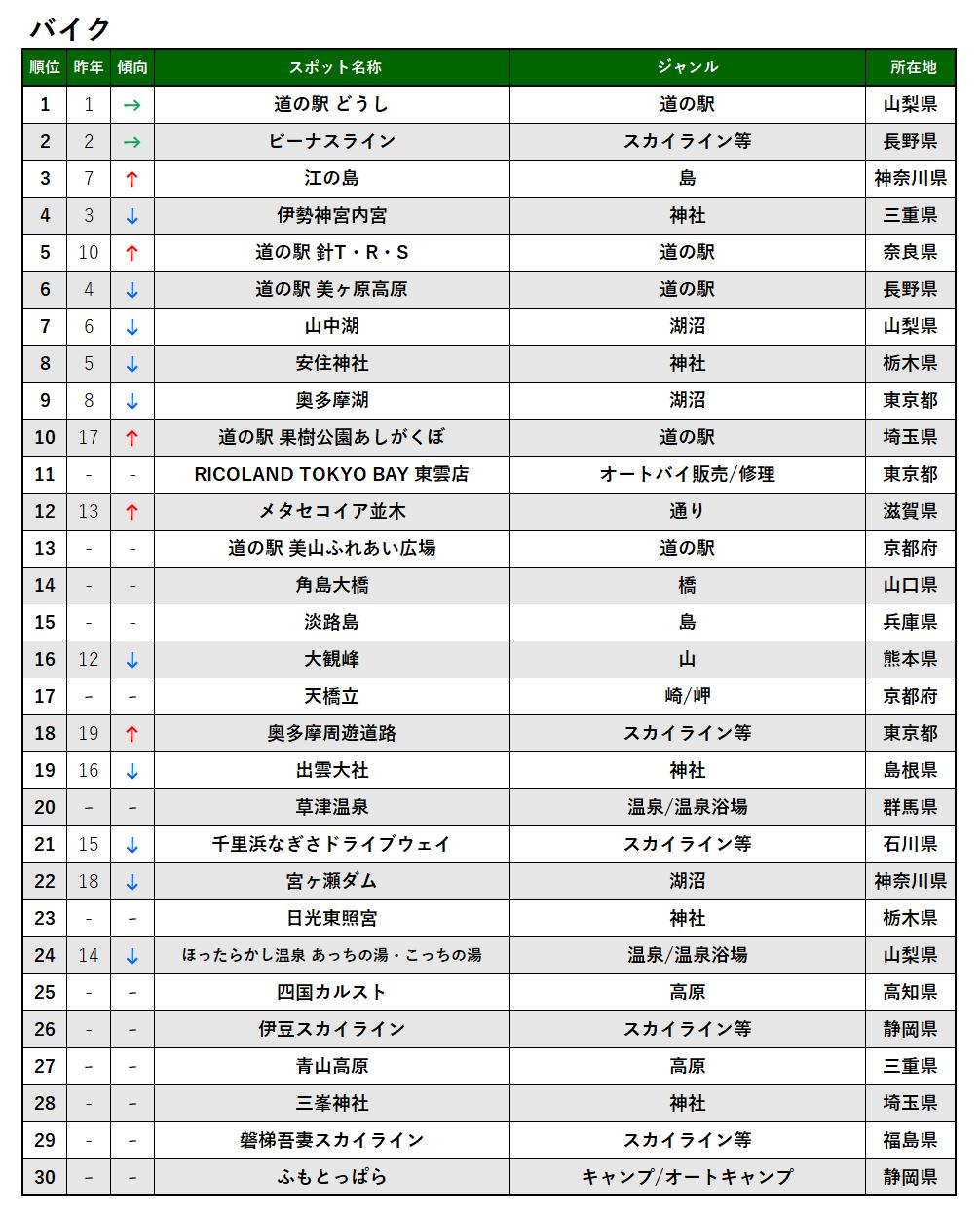 2020年_バイク_TOP30.png
