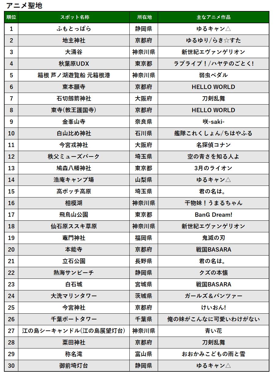 2020年_アニメ聖地_TOP30.png
