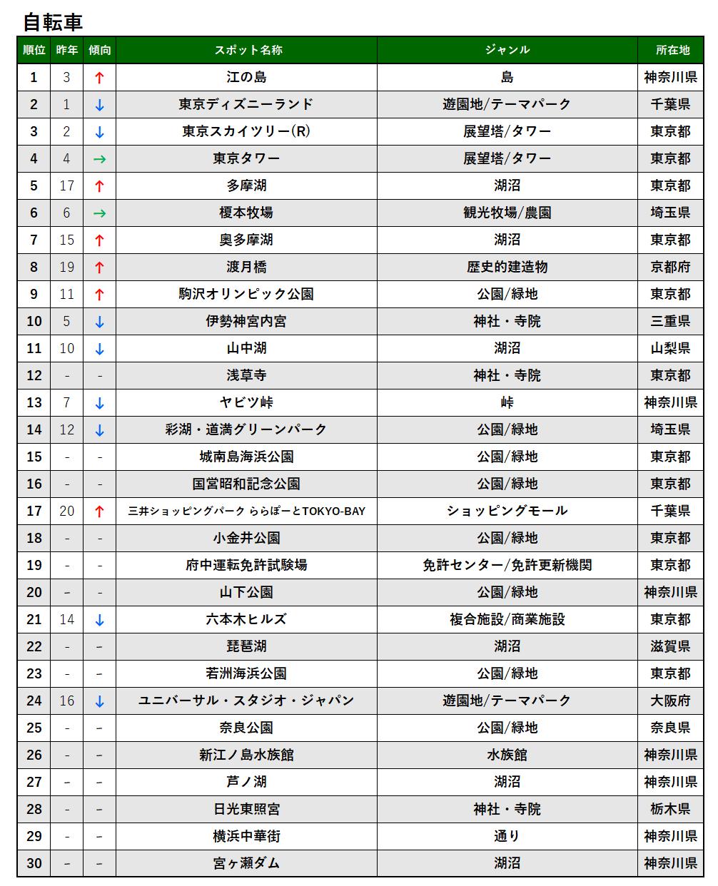 2020年_自転車_TOP30.png