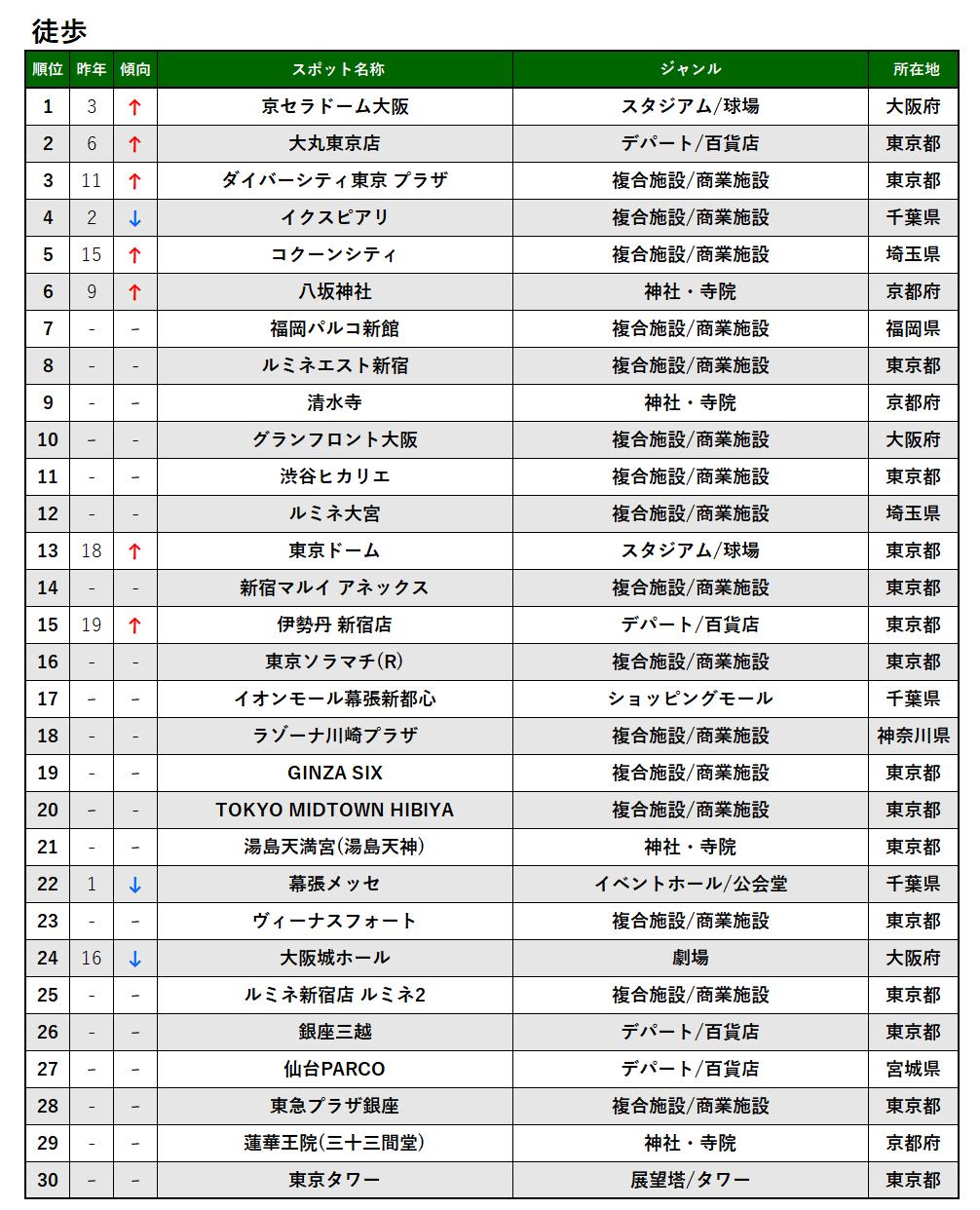 2020年_徒歩_TOP30.png