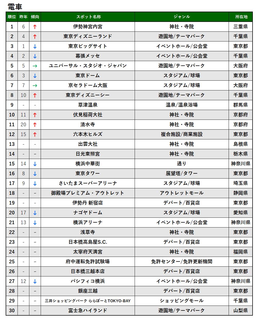 2020年_電車_TOP30.png