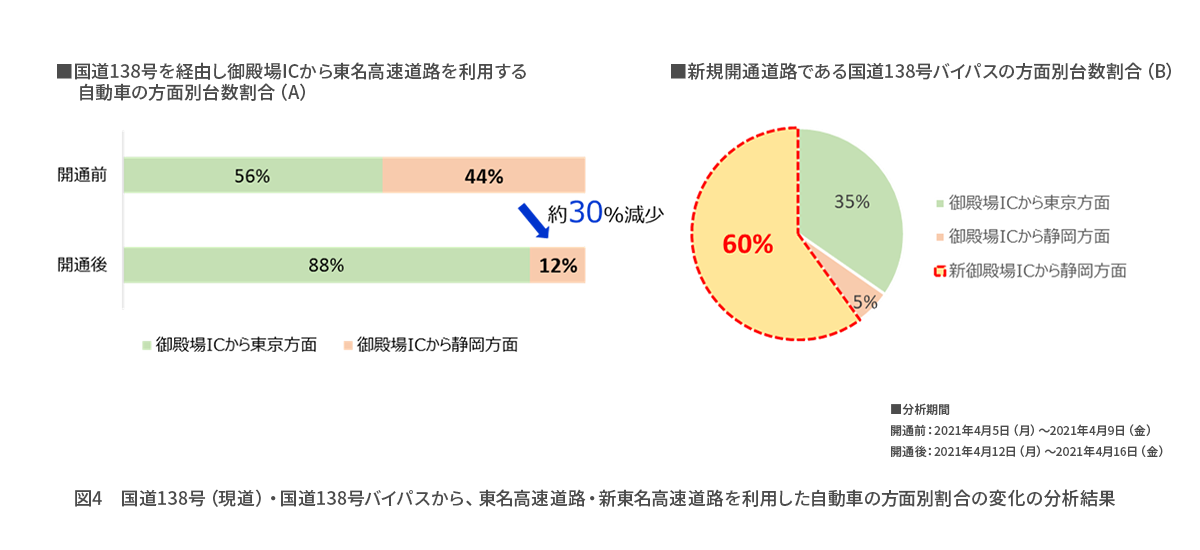 pressrelease_開通効果分析_図4.png