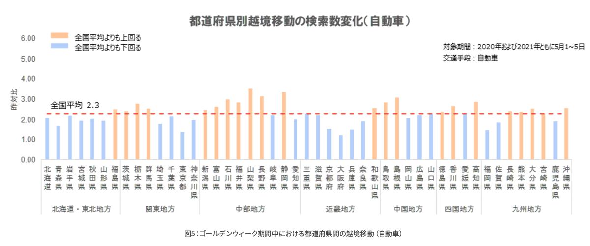コロナ禍における経路検索数や目的地検索の変化を分析_図5.png