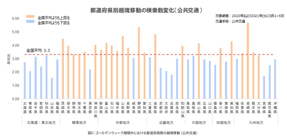 コロナ禍における経路検索数や目的地検索の変化を分析_図6.png