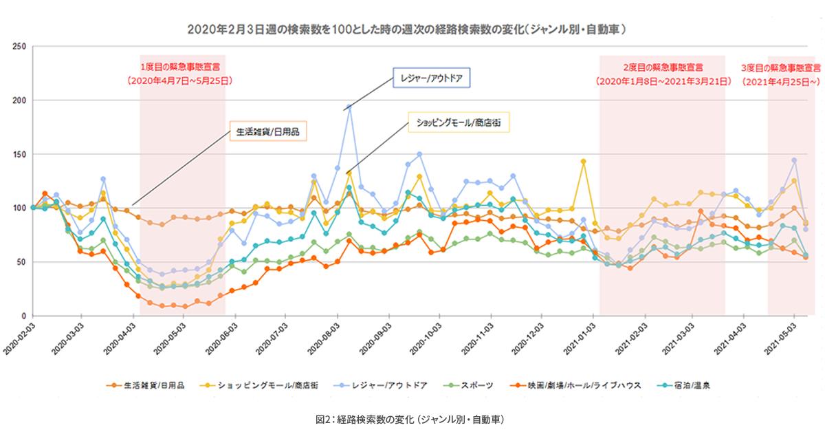 コロナ禍における経路検索数や目的地検索の変化を分析_図2.png