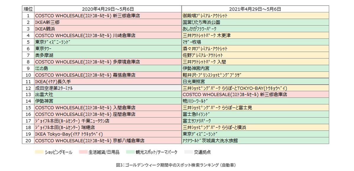 コロナ禍における経路検索数や目的地検索の変化を分析_図3.png