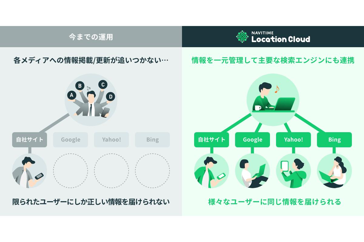 『NAVITIME Location Cloud』外部メディア連携強化、最新の店舗情報を国内主要検索エンジンに一括配信可能に