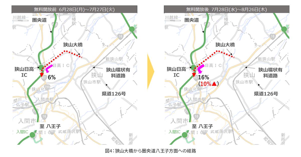 図4狭山大橋から圏央道八王子方面への経路.png