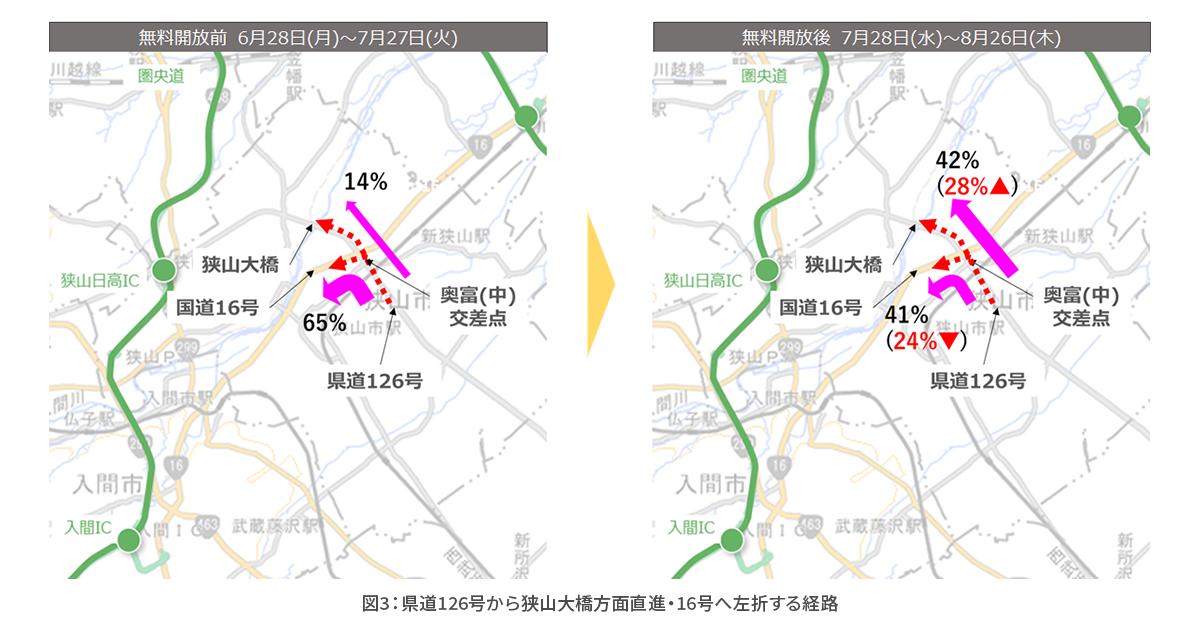 図3県道126号から狭山大橋方面直進・16号方面へ左折する経路.png