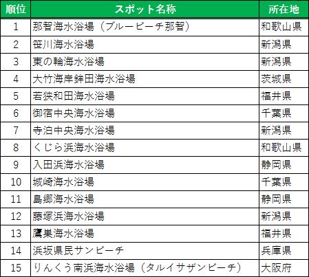 http://corporate.navitime.co.jp/topics/beach_ranking.png