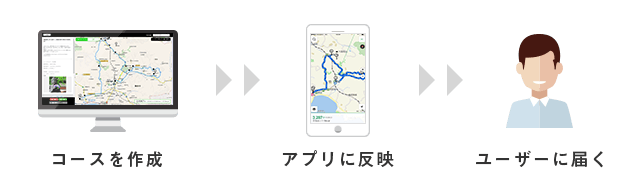 http://corporate.navitime.co.jp/topics/course_flow.png