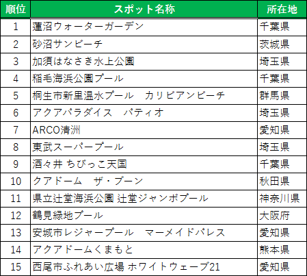 http://corporate.navitime.co.jp/topics/pool_ranking.png
